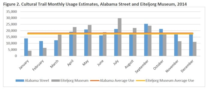 Figure 2. Cultural Trail Monthly Usage Estimates, Alabama Street and Eiteljorg Museum, 2014