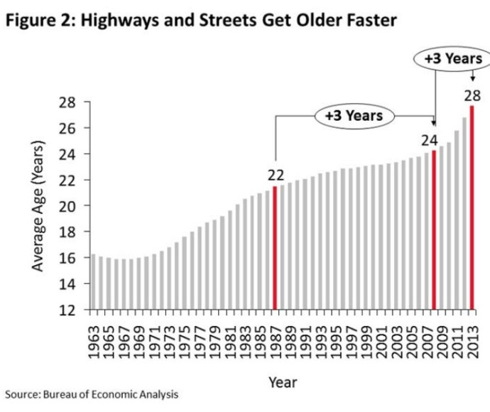 Figure 2: Highways and Streets Get Older Faster