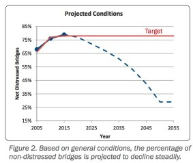 Figure 2. Based on general conditions, the percentage of non-distressed bridges is projected to decline steadily.