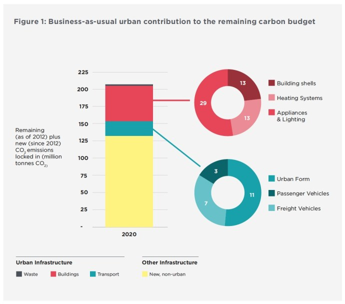 Figure 1: Business-as-usual urban contribution to the remaining carbon budget