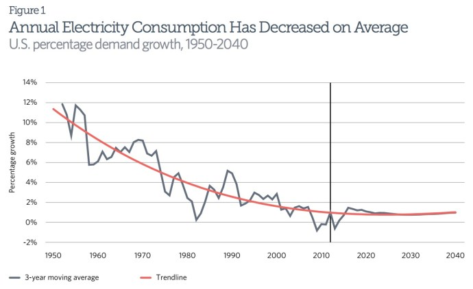 Annual Electricity Consumption Has Decreased on Average: U.S. percentage demand growth, 1950-2040
