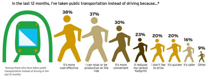 In the last 12 months, I've taken public transportation instead of driving because...*
