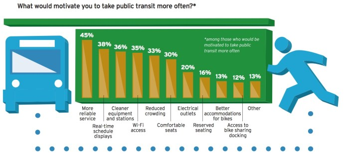 What would motivate you to take public transit more often?*