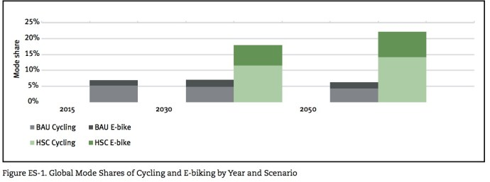 Figure ES-1. Global Mode Shares of Cycling and E-biking by Year and Scenario