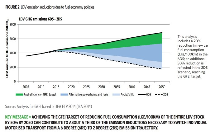 FIGURE 2 LDV emission reductions due to fuel economy policies