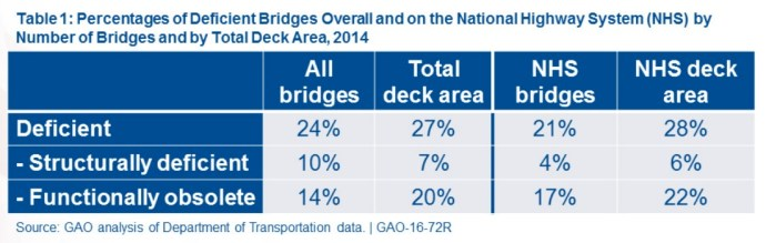 Table 1: Overall Deficient Bridges
