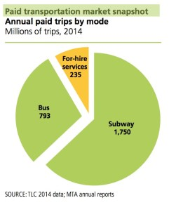 Annual paid trips by mode