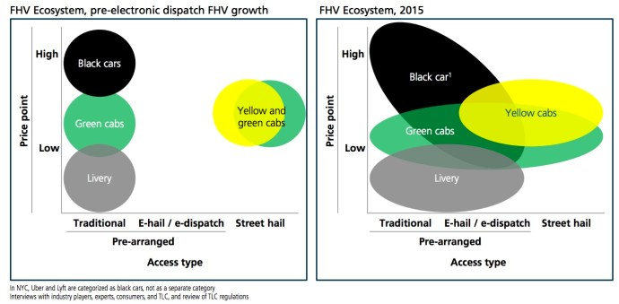 FHV Ecosystem, pre-electronic dispatch FHV growth