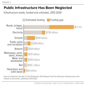 Figure 1: Public Infrastructure Has Been Neglected