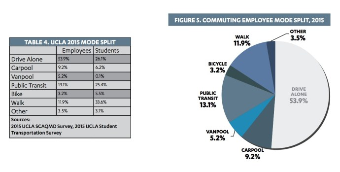 Table 4: Commute Mode Split; Figure 5: Commuting Employee Mode Split