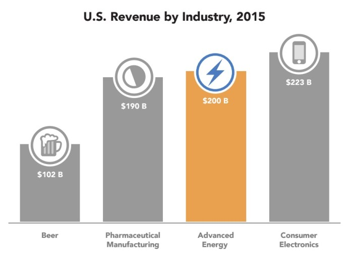 U.S. Revenue by Industry, 2015