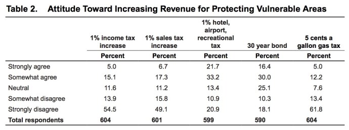 Table 2. Attitude Toward Increasing Revenue for Protecting Vulnerable Areas