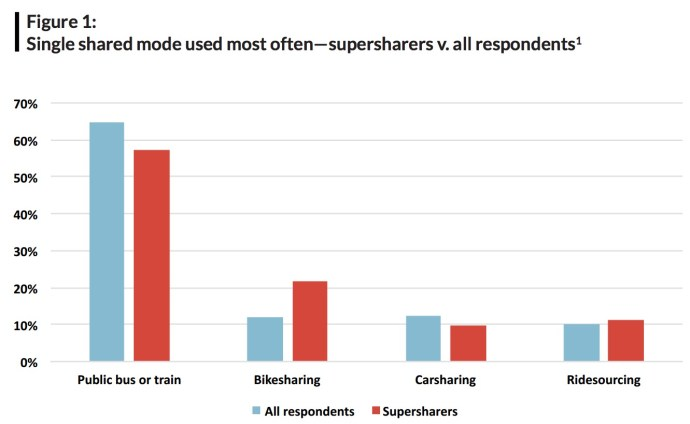 Single shared mode used most often—supersharers v. all respondents