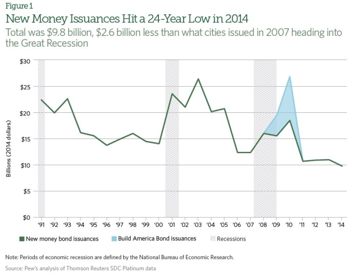 Figure 1 New Money Issuances Hit a 24-Year Low in 2014