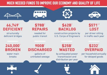 MUCH NEEDED FUNDS TO IMPROVE OUR ECONOMY AND QUALITY OF LIFE