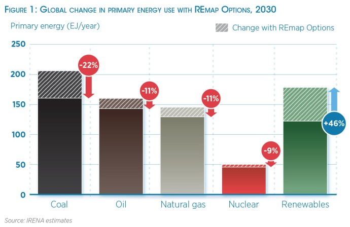Figure 1: Global change in primary energy use with REmap Options, 2030