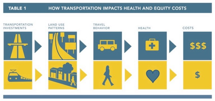 Table 1: How Transportation Impacts Health and Equity Costs