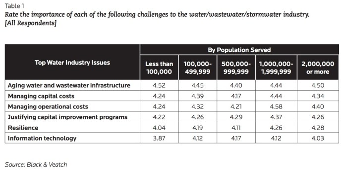Table 1 Rate the importance of each of the following challenges to the water/wastewater/stormwater industry.