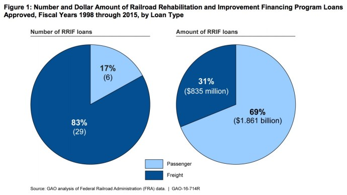 Figure 1: Number and Dollar Amount of Railroad Rehabilitation and Improvement Financing Program Loans Approved, Fiscal Years 1998 through 2015, by Loan Type