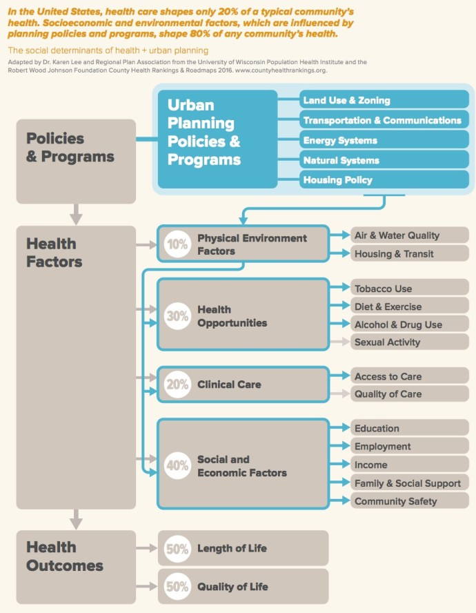 The social determinants of health + urban planning