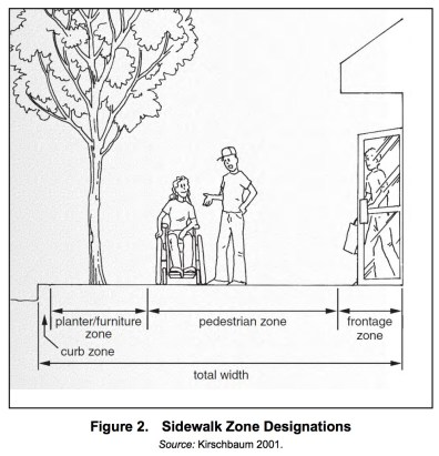 Figure 2. Sidewalk Zone Designations