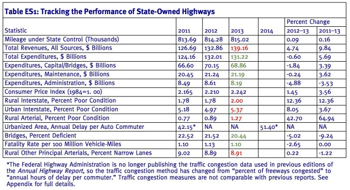 Table ES1: Tracking the Performance of State-Owned Highways