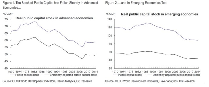 Figure 1. The Stock of Public Capital has Fallen Sharply in Advanced Economies… Figure 2. …and in Emerging Economies Too