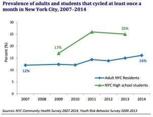 Prevalence of adults and students that cycled at least once a month in New York City, 2007‒2014