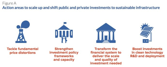 Figure A Action areas to scale up and shift public and private investments to sustainable infrastructure