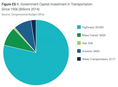 Figure ES-1. Government Capital Investment in Transportation Since 1956 (Billions 2014)