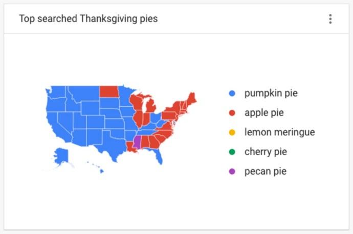 google-pies