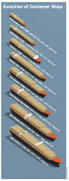 Evolution of Container Ships