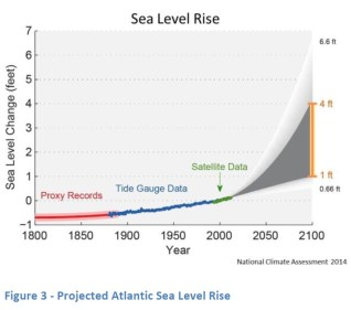 Predicted Atlantic Sea Level Rise