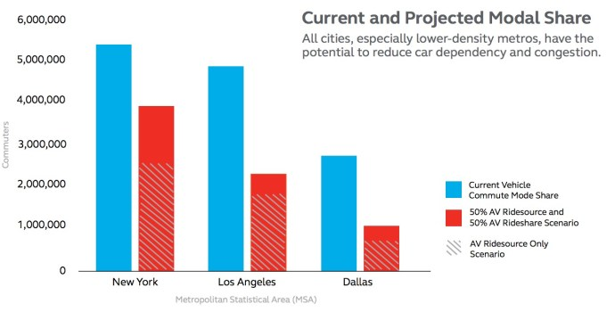 Current and Projected Modal Share