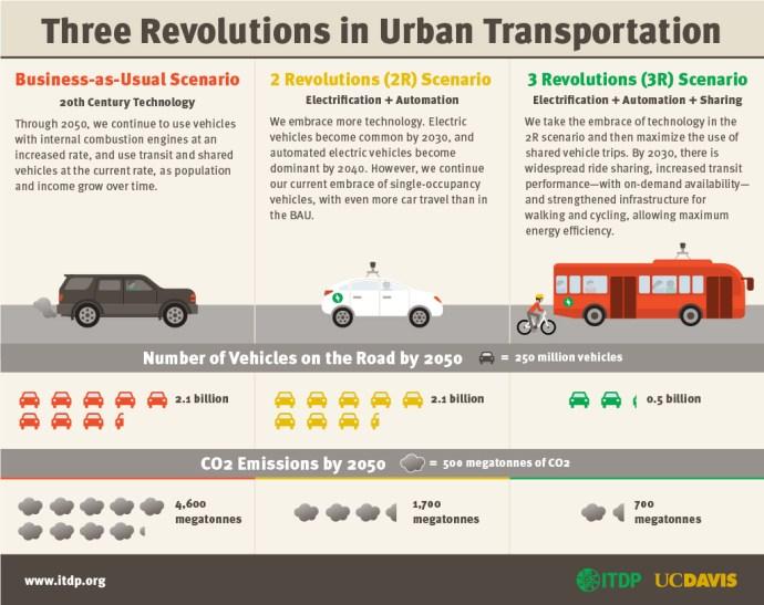 Three Revolutions in Urban Transportation