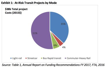 Exhibit 1: At-Risk Transit Projects by Mode