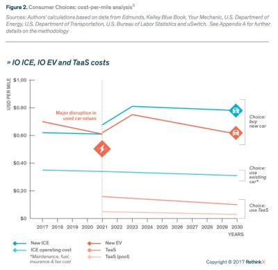 Figure 2. Consumer Choices: cost-per-mile analysis9