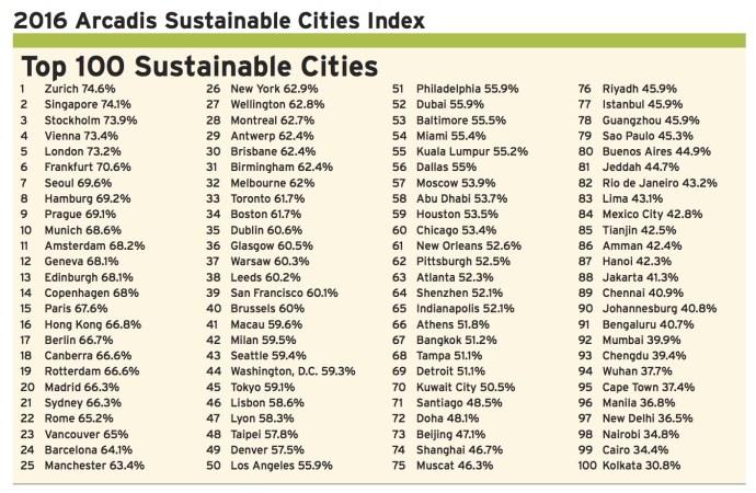2016 Arcadis Sustainable Cities Index