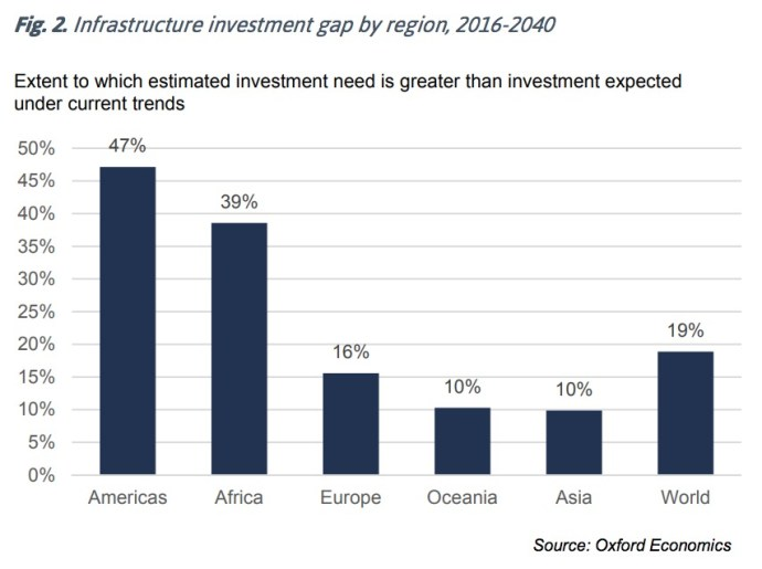 Fig. 2. Infrastructure investment gap by region, 2016-2040