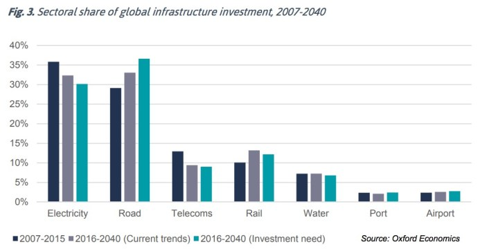 Fig. 3. Sectoral share of global infrastructure investment, 2007-2040