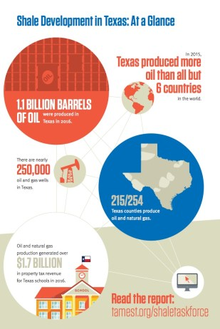 TAMEST - Environmental and Community Impacts of Shale Development in Texas