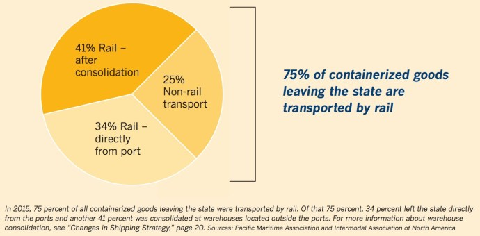 Rail and the California Ports