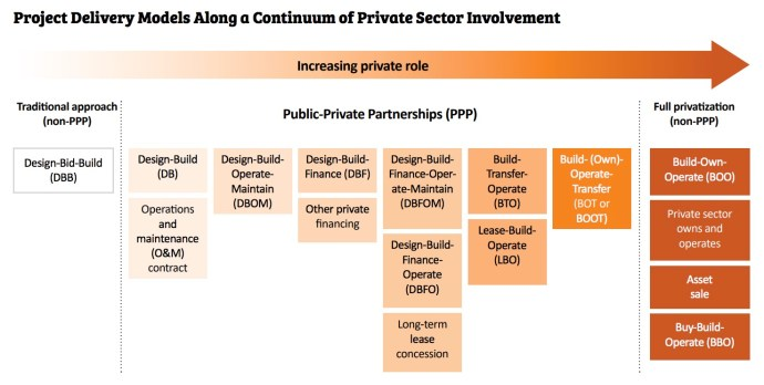 Project Delivery Models Along a Continuum of Private Sector Involvement