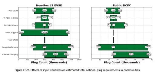 Electric Vehicle Infrastructure Figure ES-2