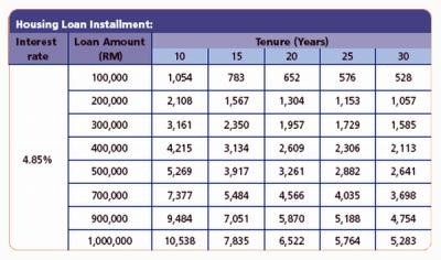 ING Home Loan Repayment Calculator