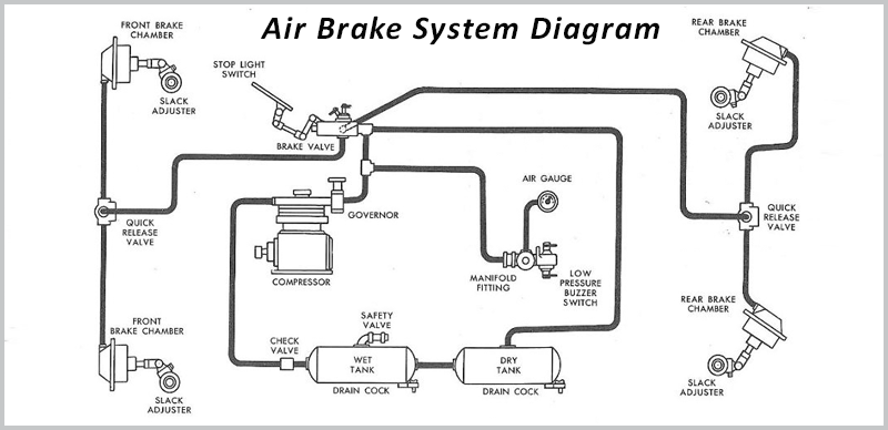 Air Brakes Schematic