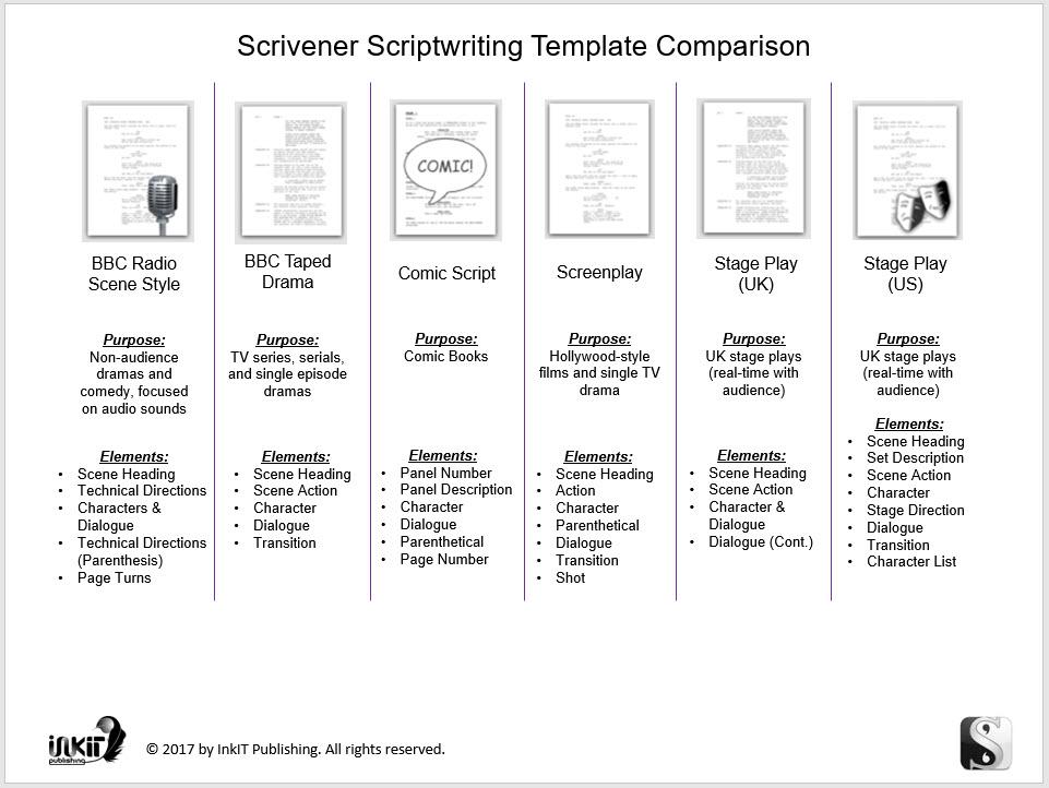 Scrivener Scriptwriting Templates Comparison - InkIT Publishing