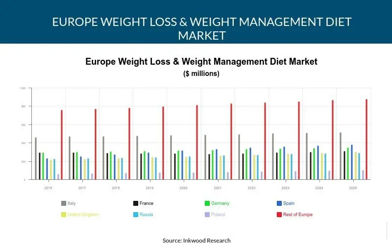 Europe Weight Loss Diet Market Trends, Size, Share,  Forecast 2017-2025