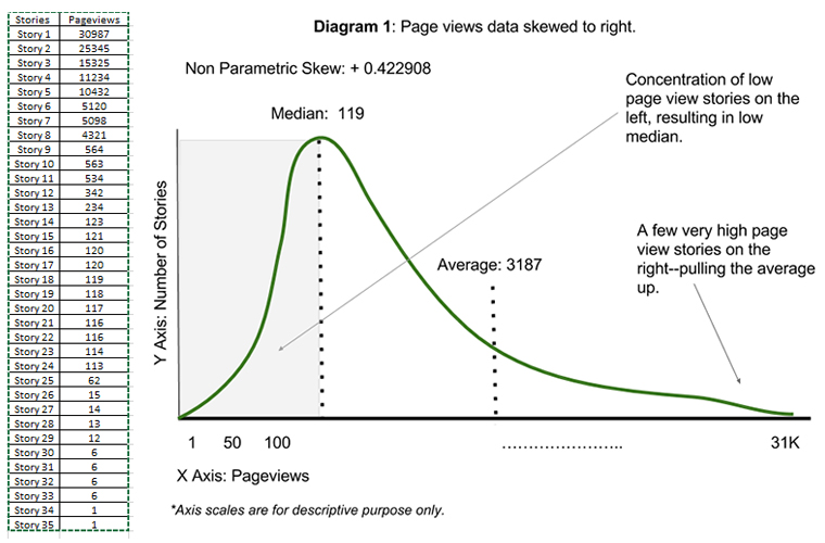 data distribution diagram
