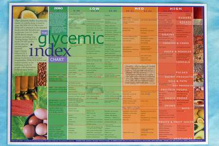 Low Glycemic Index Foods List Chart Pdf Food - Glycemic Index Chart Template